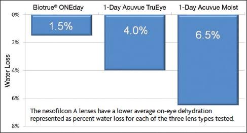 Kertakäyttölinssien kuivumiskestävyystutkimus. Kuva: Contact Lens Spectrum